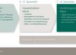 Grafik zum Aufbau des Bachelor Studiums bestehend aus Grundstudium (Basis-Module wie Finanzen, Personalmanagement, Recht, Marketing, Volkswirtschaft, IT und Managementsysteme), Hauptstudium (Minor, bestehend aus Finanzen, Management und Recht, Marketing und Kommunikation, Strategie und Digitalisierung sowie Mikro- und Makroökonomie) und Vertiefungsstudium (Major, bestehend aus Internationalem Management, Wirtschaftspsychologie, Unternehmensführung in KMU und Eco-Economics), begleitet von Beatungs- und Forschungs-Modulen, sowie freiwilligen Markplatz-Modulen