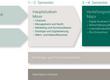 Grafik zum Aufbau des Upgrade-Studiums für HF-Absolventinnen und HF-Absolventen, bestehend aus Hauptstudium (Minor) und Vertiefungsstudium (Major) begleitet durch Beratungs- und Forschungs-Modulen und freiwilligen Markplatz-Modulen.
