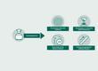 Grafik, die die Vorteiles des Bachelorstudiums an der PHW Bern aufzeigt